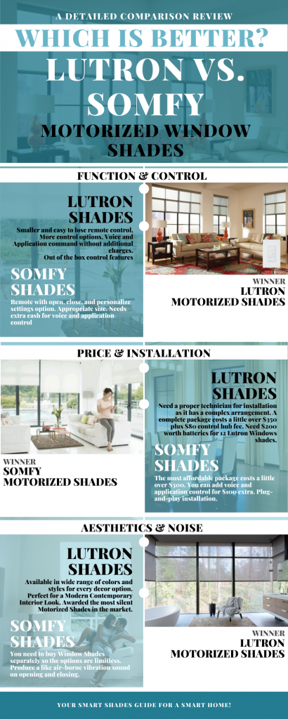 Lutron Motorized Shade vs Somfy Motorized Shades - Comparison Infographics